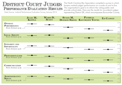 Survey evaluates local judges; Clontz faces primary challenge-attachment0