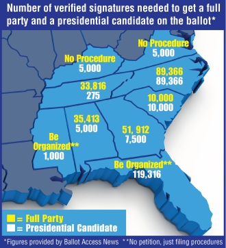STATE OF SIGNATURES: Petition thresholds vary by state, but, in the Southeast, North Carolina has the highest number of confirmed signatures needed for full-party access, which allows a party to field candidates on the ballot in every race.