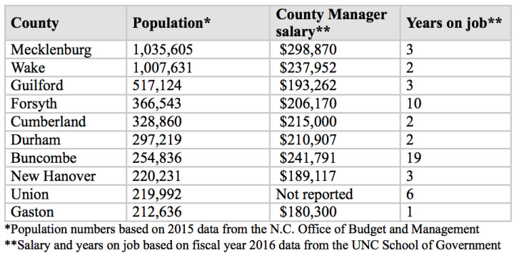 Above are North Carolina's 10 largest counties along with information about how much each pays its County Manager.