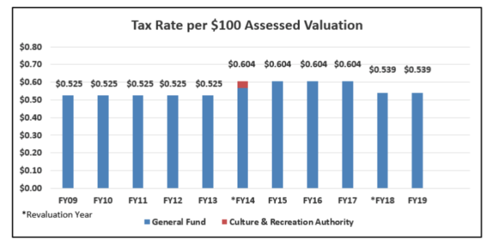 TAX TIMELINE: The proposed FY 2019 budget maintain the county's $0.539 property tax rate. Image courtesy of Buncombe County